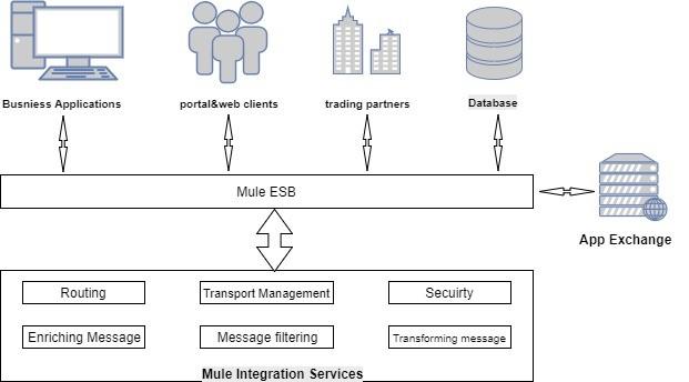 Mule ESB Integration