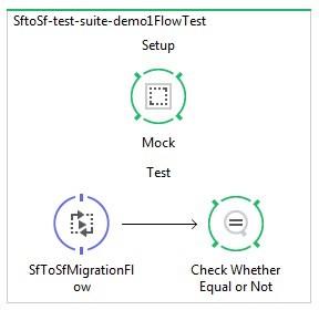 Mulesoft Integration Testing