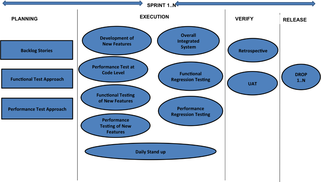 performance testing in agile development life cycle