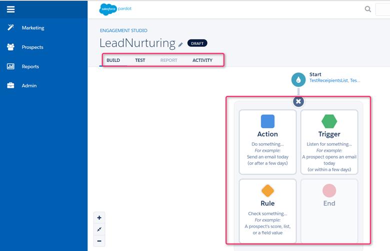 lead nurturing in pardot