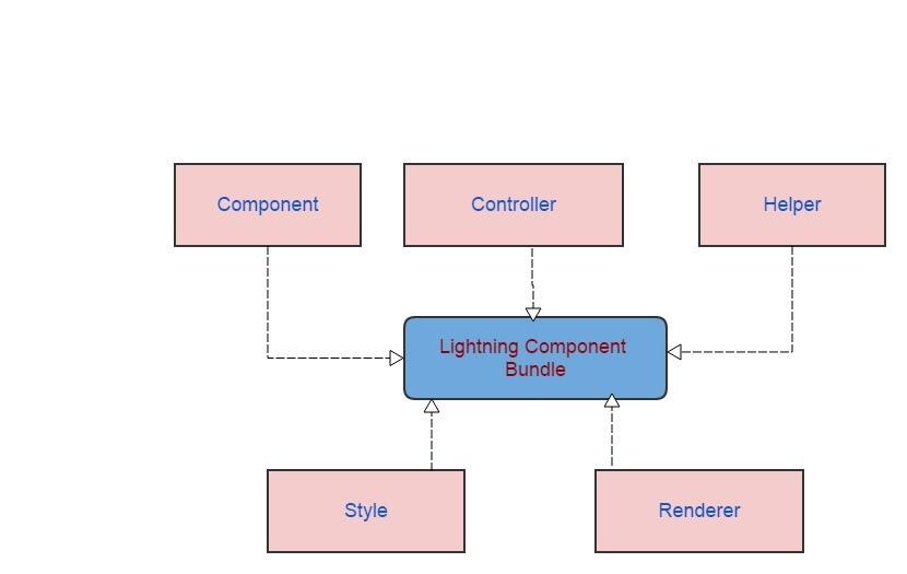 salesforce lightning components