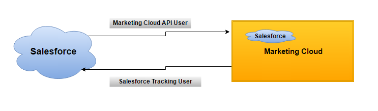 Salesforce Integration with Marketing Cloud